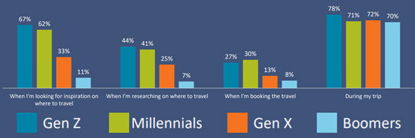 Travel trends graph 5